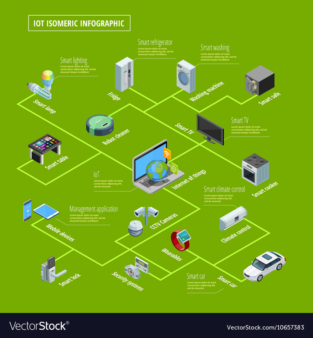 Internet Of Things Infographic Isometric Banner