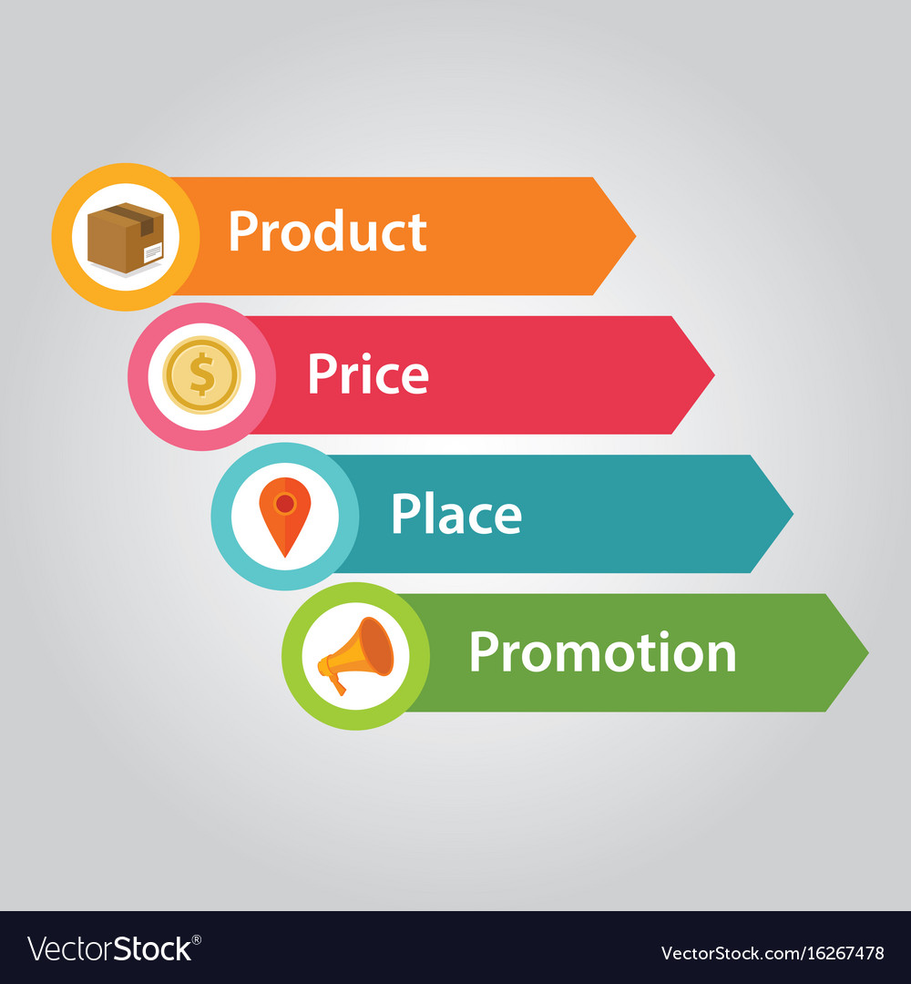 marketing mix product price place promotional haagen dazs Marketing mix 71 product/brand/service strategy portuguese franchisee of haagen-dazs, in 2011 hired a national firm central brandia responsible for public relations, product, brand and service strategy.