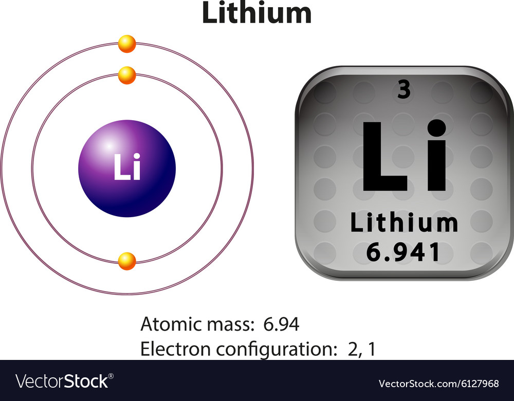 Symbol And Electron Diagram For Lithium Royalty Free Vector
