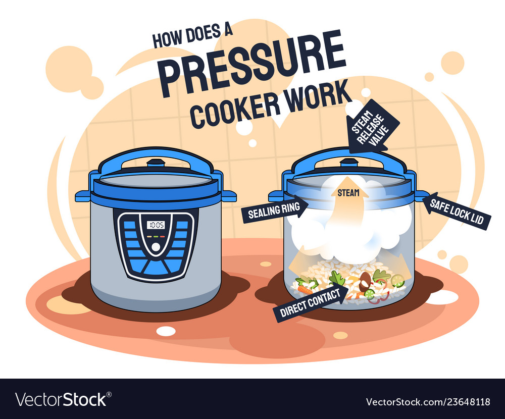 How does a pressure cooker work and prepares food