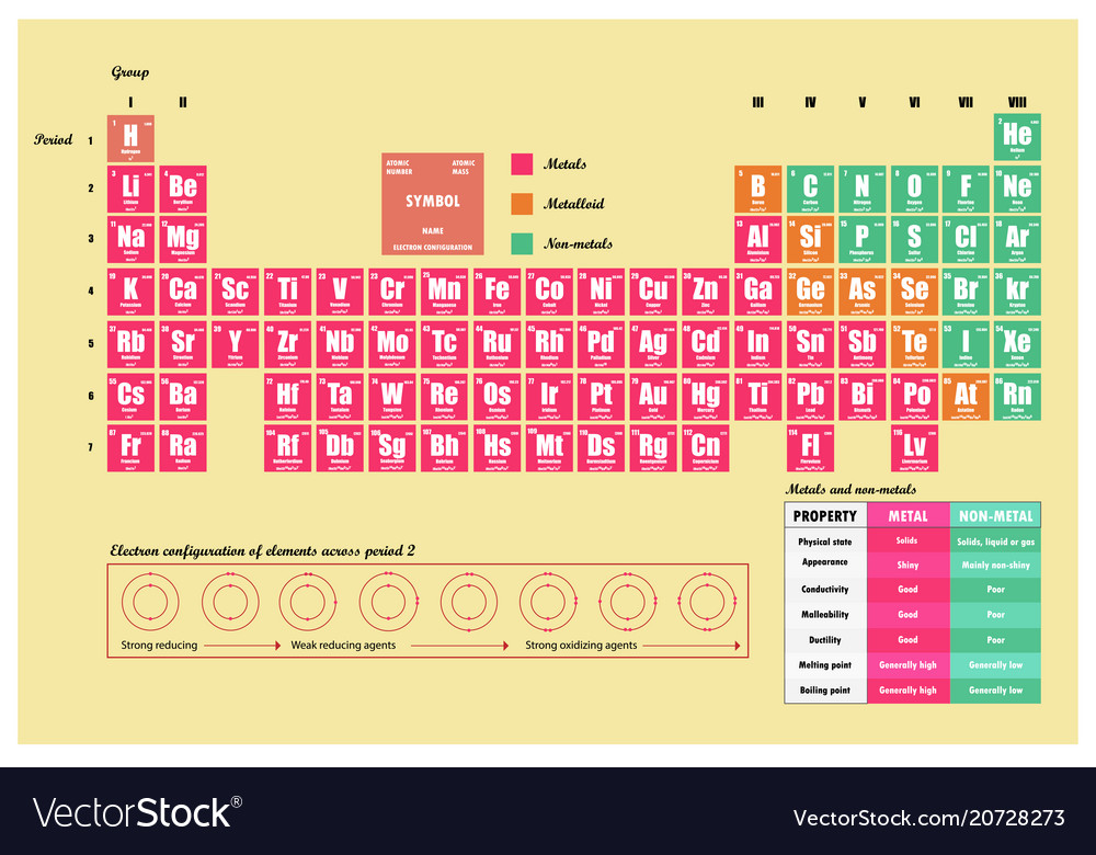 periodic table of element showing electron shells vector image - Periodic Table Of Elements Showing Electron Shells