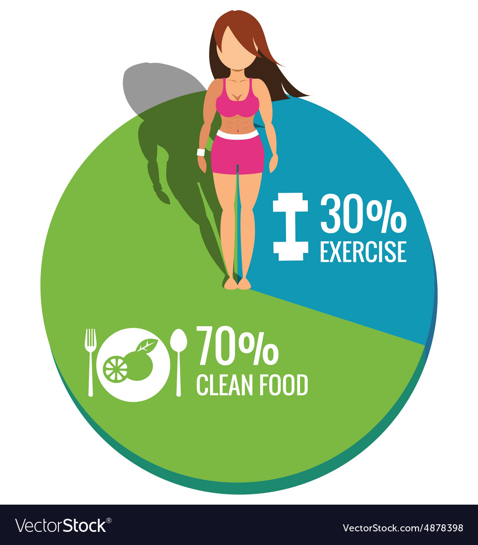 Healthy Women On Pie Chart Exercise And Clean Food