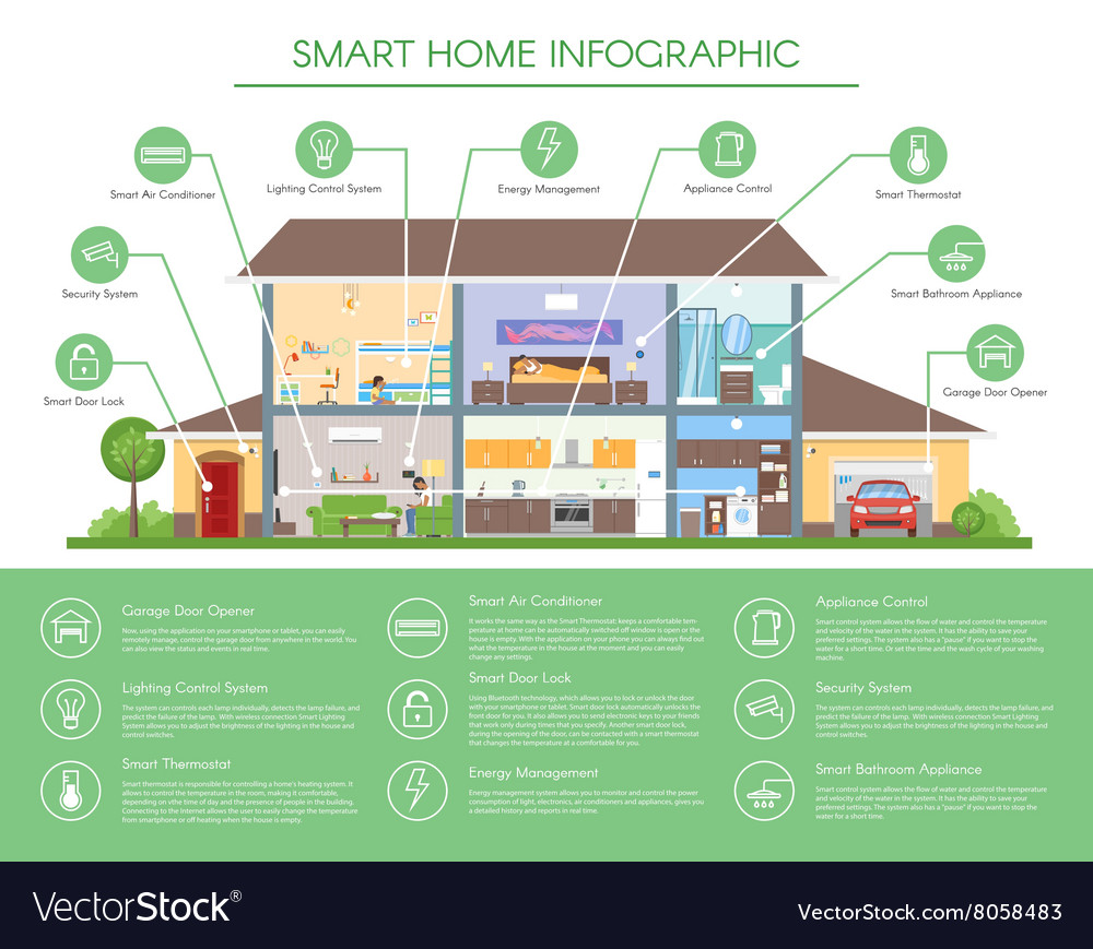 Smart Home Infographic Concept Royalty