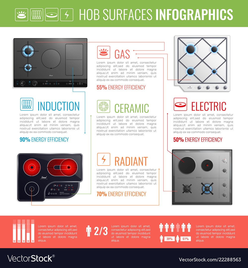 Hob surfaces infographics