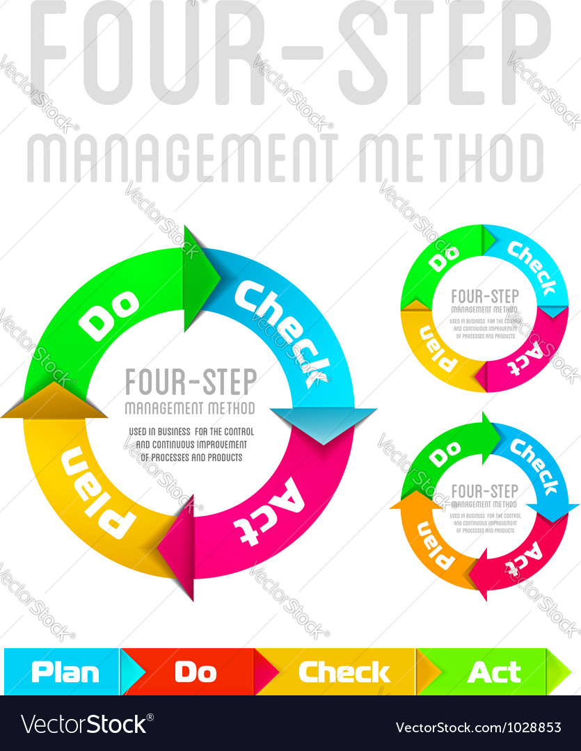 PDCA Plan Do Check Act on a white background