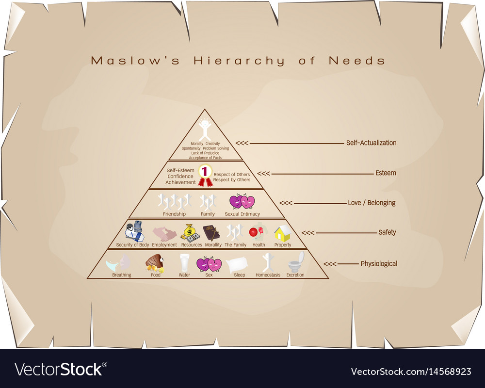 Hierarchy of needs diagram of human motivation on