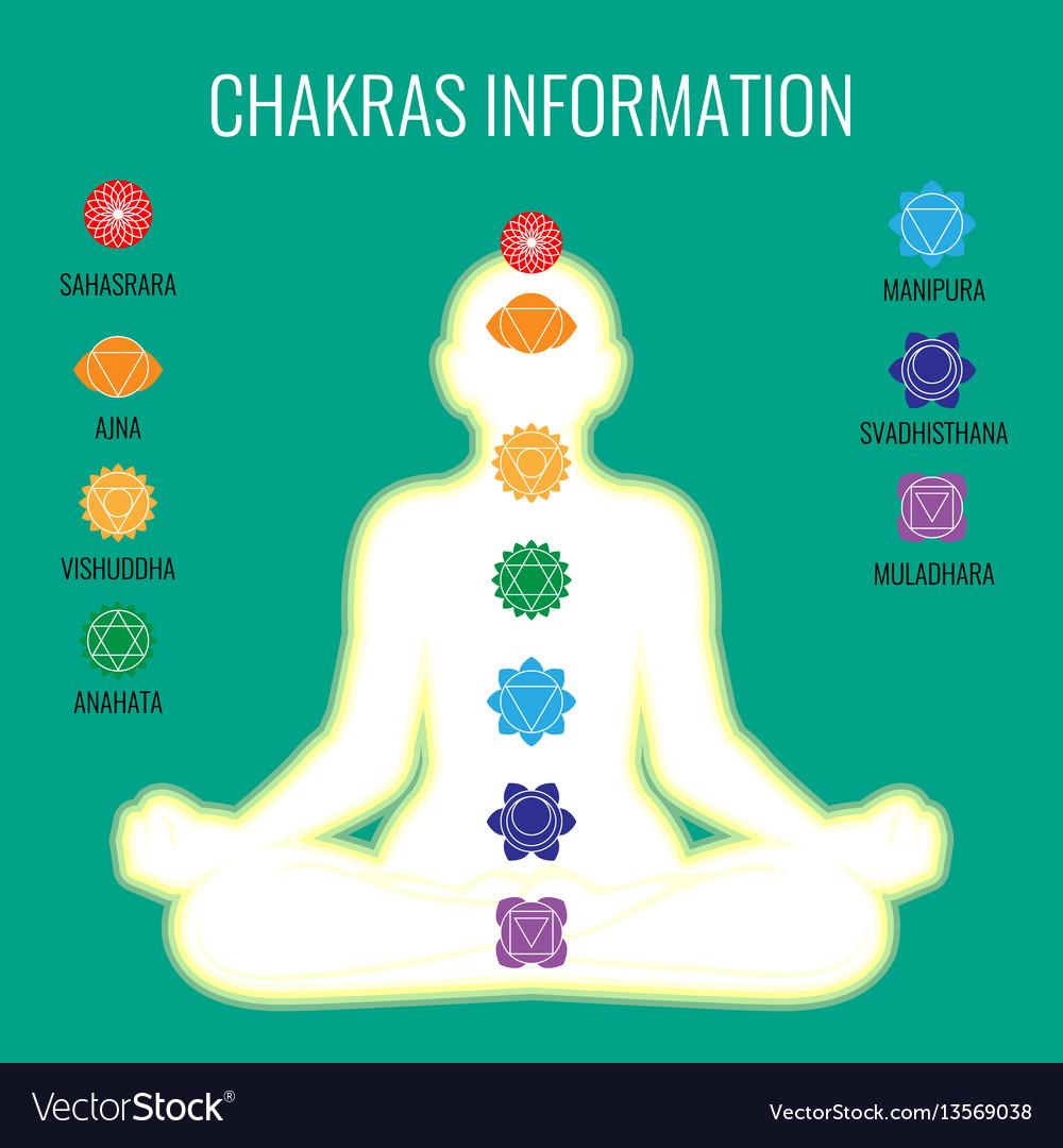 Chakras information and white human body on dark