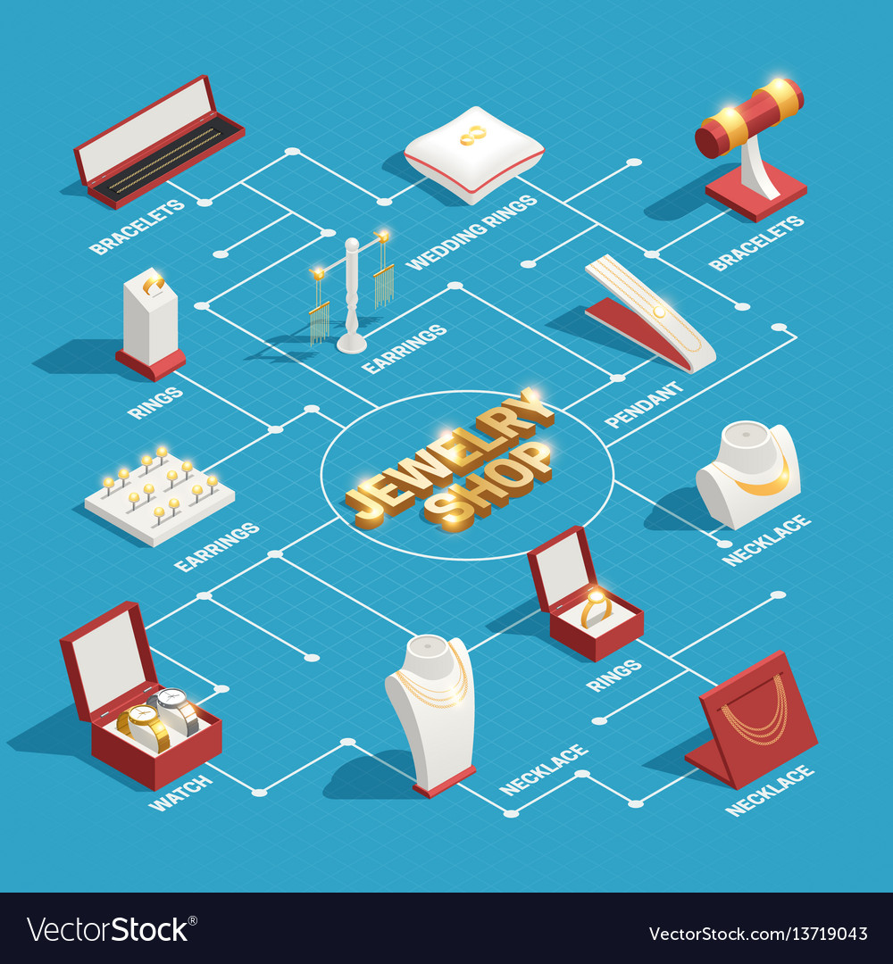 Jewelry shop isometric flowchart