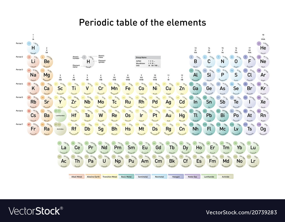 Simple Periodic Table Of The Elements Royalty Free Vector