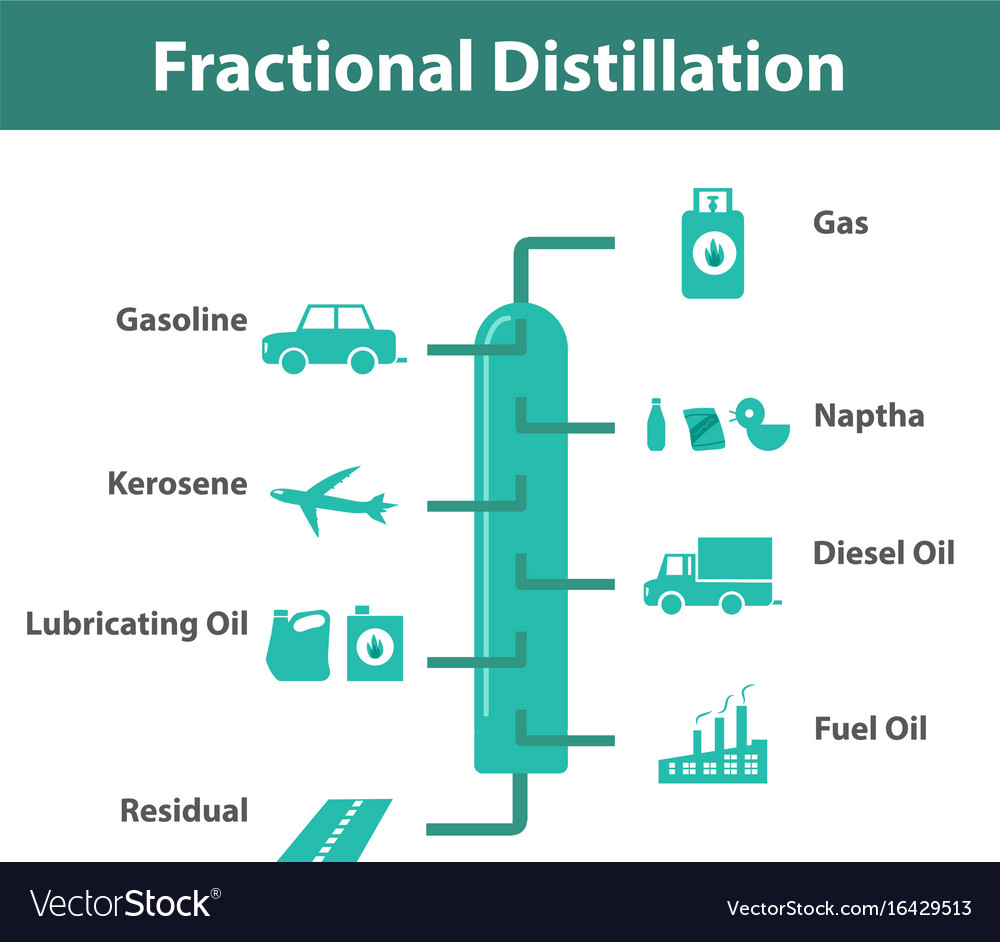 fractional distillation Fractional distillation is the separation of a mixture into its component parts, or fractions, such as in separating chemical compounds by their boiling point by heating them to a temperature at which several fractions of the compound will evaporate it is a special type of distillation.