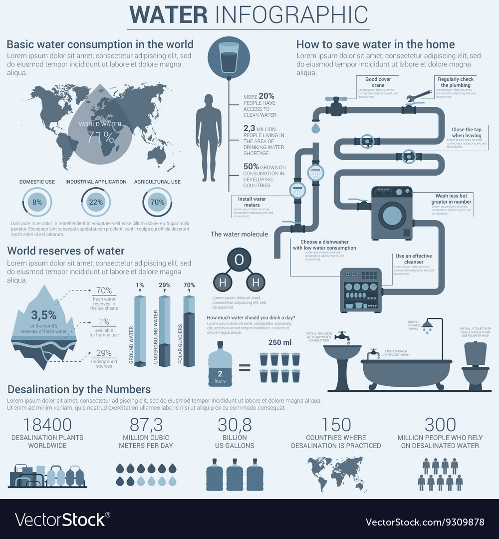 Water infographic with charts and diagrams