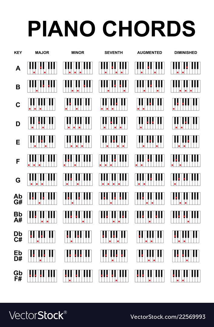Enjoyable Piano Chords Or Piano Key Notes Chart On White Vector Image Wiring 101 Ferenstreekradiomeanderfmnl