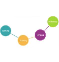 Tuckmans stages team development vector