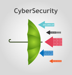 Cybersecurity concept umbrella protects vector