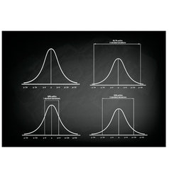 Normal distribution curve on green chalkboard vector