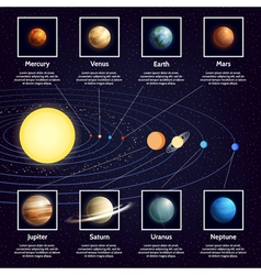 Solar System Planets Infographic Set vector image