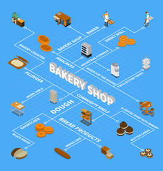 bakery isometric design concept vector image
