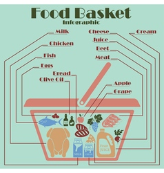 Food basket infographics vector