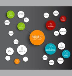 project management mind map scheme concept vector image vector image