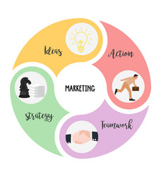 marketing elements is combination of strategy vector image vector image