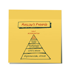 Maslows pyramid drawn by hand on yellow sticker vector