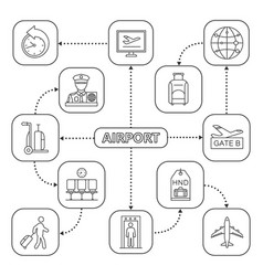 Airport service mind map with linear icons vector