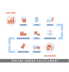 online order fulfillment vector image