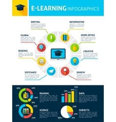 Electronic Learning Infographics vector image