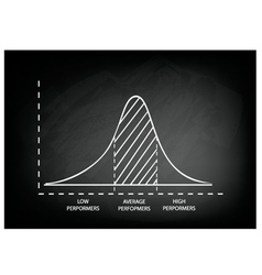 Normal Distribution or Gaussian Bell Curve vector