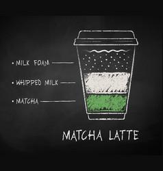Chalk drawn sketch matcha latte recipe vector