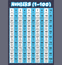 Number 1 to 100 with names education poster vector