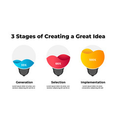 light bulb infographic from idea to result vector image