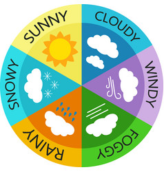 simple icons weather on color wheel vector image