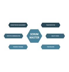 Scrum master diagram methodology process vector