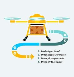 Drones delivery vector