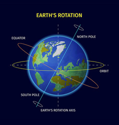 Earth rotation design vector