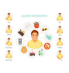 Allergy infographic vector