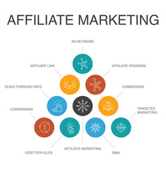 Affiliate marketing infographic 10 steps concept vector