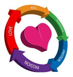 Circle of love vector image