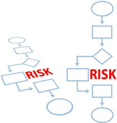 process management insurance risk flowchart vector image