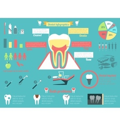 Dental infographic set vector