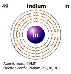 Symbol and electron diagram for Idium vector image