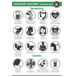 Symptoms and causes potassium deficiency vector