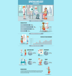 ophthalmology infographic concept vector image vector image