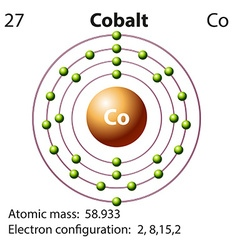 Symbol and electron diagram for Cobalt vector image