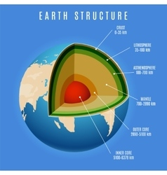 Earth structure on blue background vector