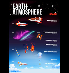 Earth atmosphere poster vector
