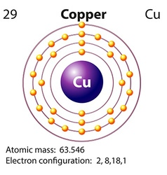 Symbol and electron diagram for Copper vector