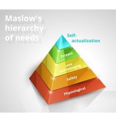 maslow pyramid needs vector image