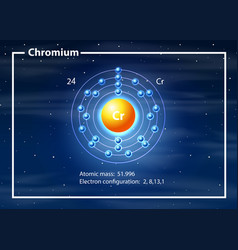 a chromium atom diagram vector image